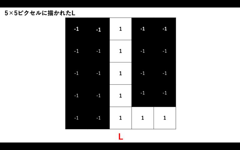 5×5ピクセルのLの画像データ