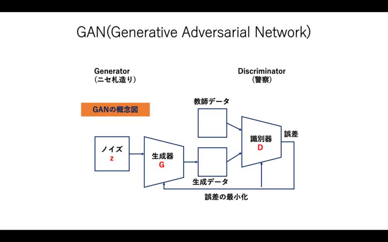 GANの概念図