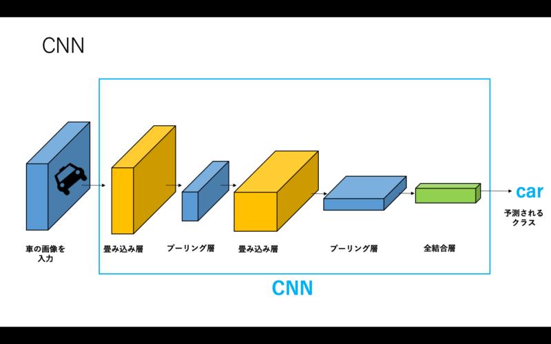 CNNの概念図