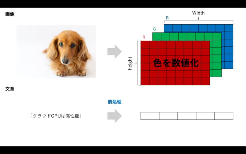 自然言語処理特有の前処理