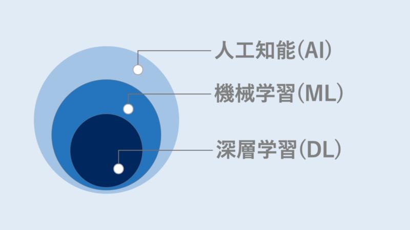 人工知能(AI)と機械学習(ML)と深層学習(DL)